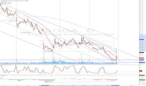 SODA: SODA - double bottom, but earnings around the corner.