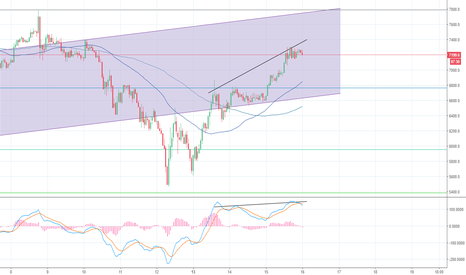 XBTUSD: XBT final retracement to 6625 area