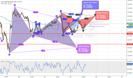EURJPY: 3 possible trades in EURJPY