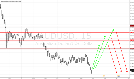 AUDUSD: AUDUSD buy the retracement and short the oportunity.