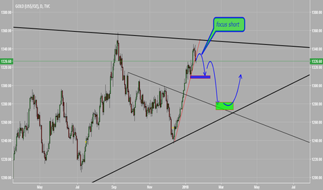 GOLD: focus short GOLD ,XAUUSD