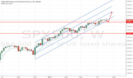 SPX500: trend trade