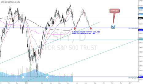 SPY: SPY Could be forming Head and Shoulders- ELECTION EFFECT