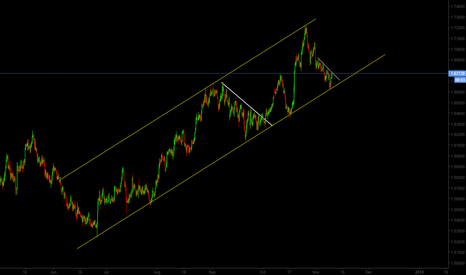 EURNZD: EUR/NZD Long Term Uptrend
