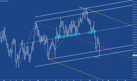 RUT: RUT - Nice symmetry in Russel and a shift in movement.