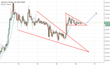 LTCUSD: Lite coin forms a second confirmation pattern of UP ward trend