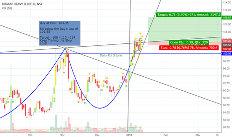 BHEL: Cup and Handle Break out and Confirmation in BHEL