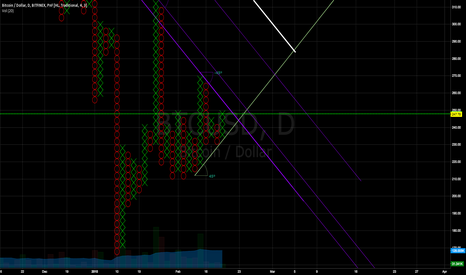BTCUSD: Bitfinex P&F HL, Box size 4, reversal 3