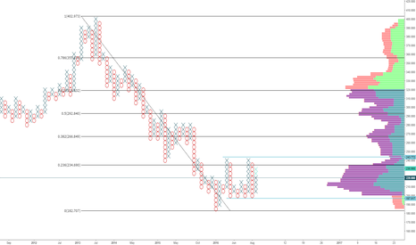 CNA: Centrica (CNA) P&F and Fib chart 1 day (5x2)