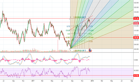 EURHUF: EURHUF in uptrend to the top