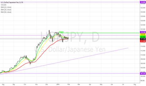 USDJPY: USD/JPY - Hopping in like Double Dutch