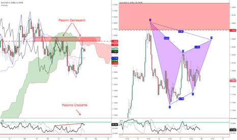 EURUSD: EUR/USD - Potenziale Gartley contro Kumo/Ultimi Massimi