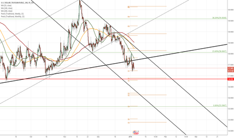USDRUB: USD/RUB 4H Chart: Approaching historical low