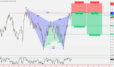 NZDUSD: NZD/USD - Gartley intraday su M15