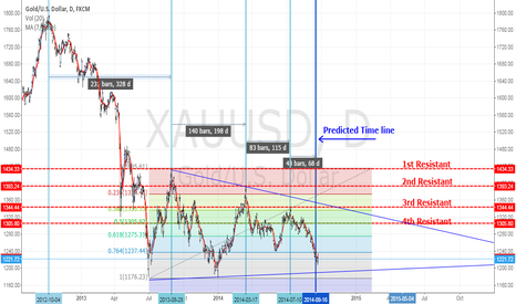 XAUUSD: Gold/U.S Dollar.Numbers tell the truth....(?????)