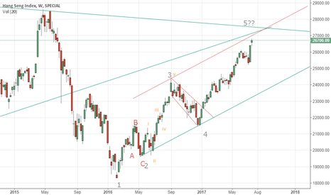 HSI: Weekly chart: potential extended wave 5 about to end?