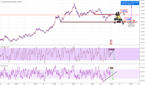 USDCAD: WILL IT GOING TO BE SHARK PATTERN ?