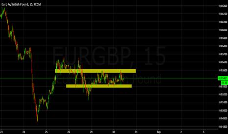 EURGBP: range 2