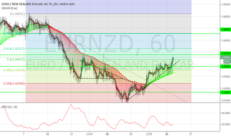 EURNZD: EUR/NZD 1h Position: Long