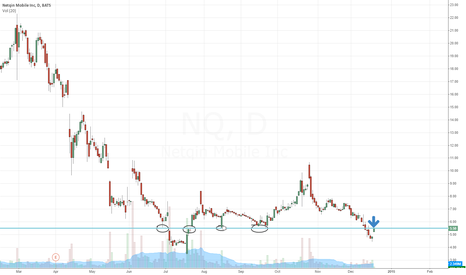 NQ: NQ $5.50 resistance short