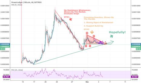 POWRBTC: POWR/BTC: Getting Ready For New High? Above (B)?