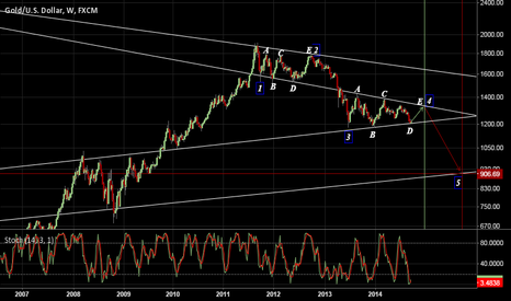 XAUUSD: Gold with Elliott wave counts, current abcde high Dec.2014