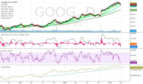 GOOG: Entry Point for Google