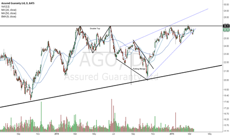 AGO: Double top to Falling wedge
