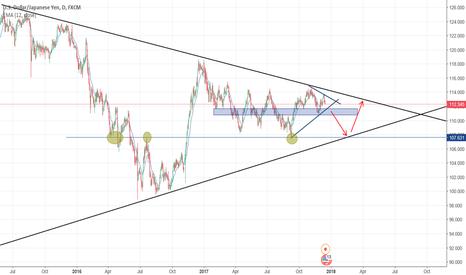 USDJPY: Little Triangle into Big Triangle