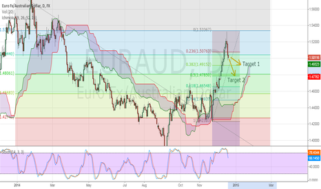 EURAUD: EURAUD Possible Short Opportunuty