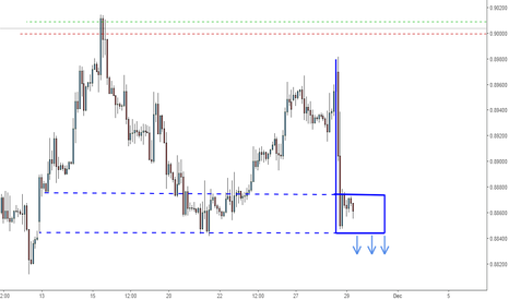 EURGBP: How to trade bear flags? - EURGBP