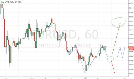 EURUSD: Neutral position until the break outs
