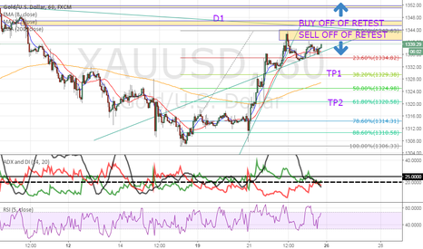 XAUUSD: Waiting for key levels/zones/trend lines to determine direction