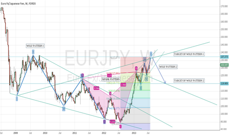 EURJPY: Another study of EUR/JPY on weekly chart