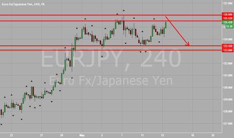 EURJPY: EUR vs JPY Attacking H4 Range Resistance