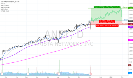 ANET: Break of 202.50 might have room to run.