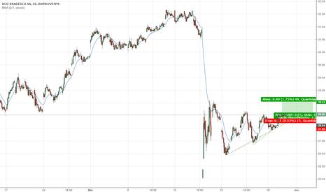 BBDC4: Compra de triângulo de alta