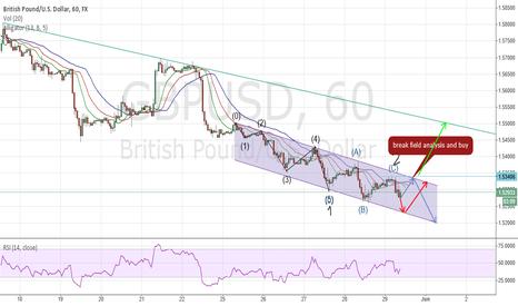 GBPUSD:  analysis wave