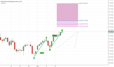 GBPJPY: GBPJPY may see a ABCD pattern