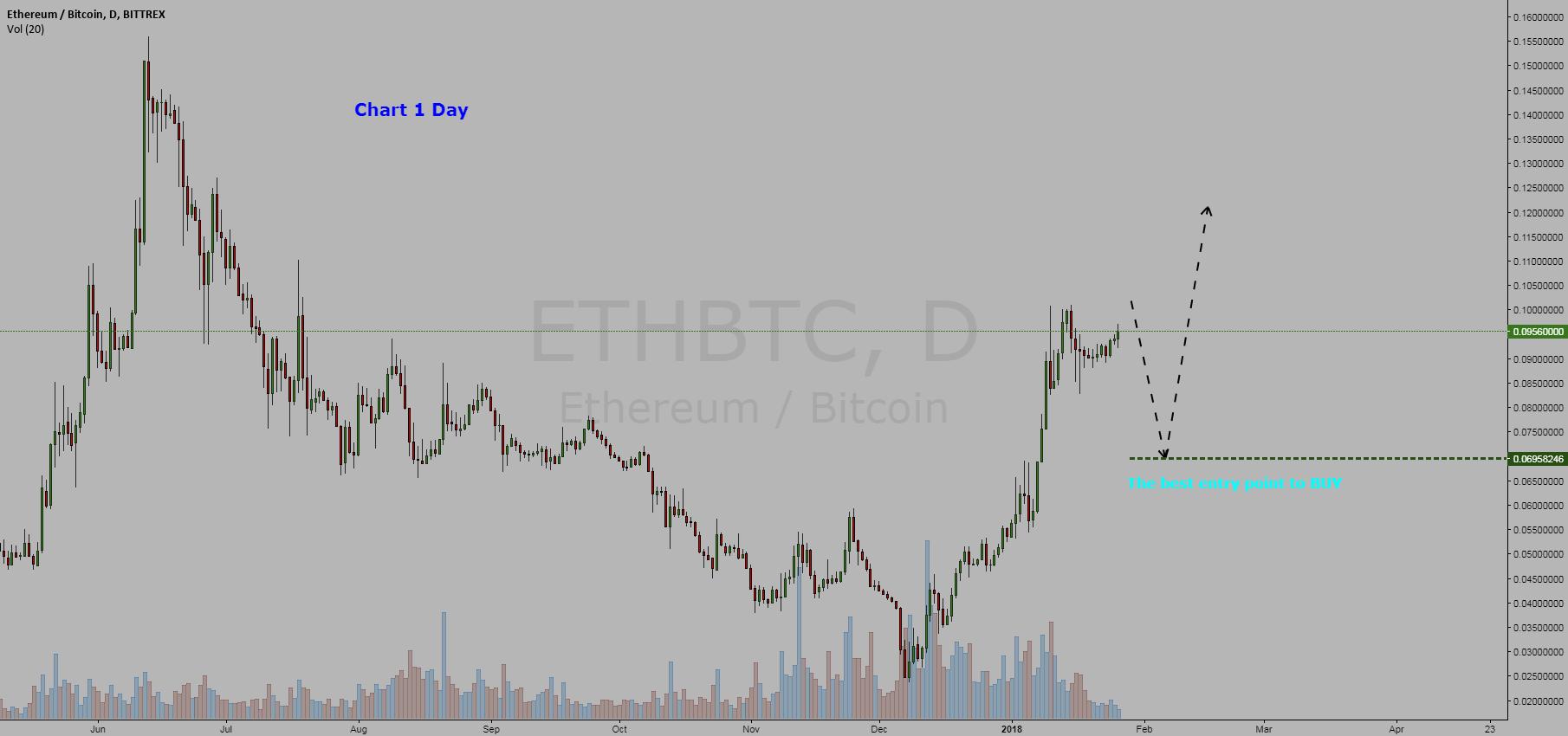 Cryptocurrency Ethereum  / Bitcoin = BUY