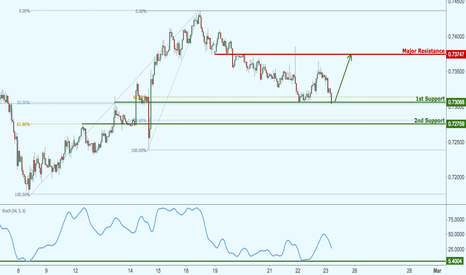 NZDUSD: NZDUSD has bounced nicely, potential for another bounce!
