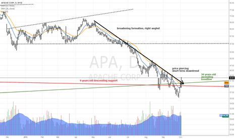 APA: Apache Recovery?