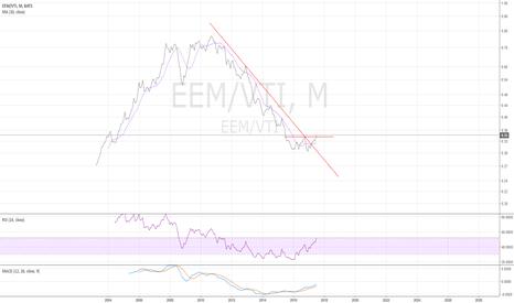 EEM/VTI: EEM/VTI montly - time for emerging market - 7/26/2017