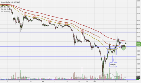 BTCUSD: Update weekend: 41