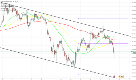 EURJPY: EUR/JPY fails to surge above 130.05