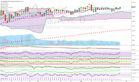 WNDW: above cloud above 50 above weekly cloud business