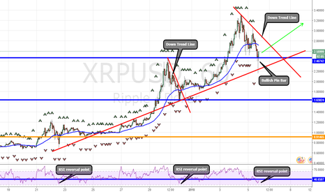 XRPUSD: Ripple XRP good to buy more now! HODL to the MOON