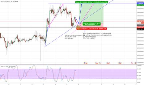 ETHUSD: ETHUSD analysis. Strong buy