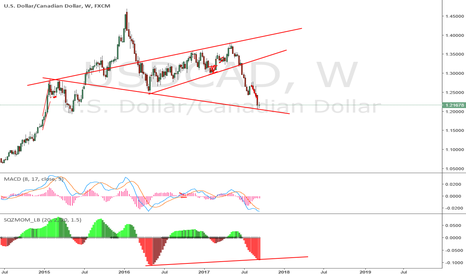 USDCAD: doji at weekly candle and big divergence on weekly