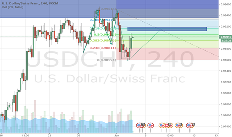 USDCHF: Is this going to be a 2618...